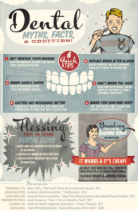 Dental Myths, Facts, an Oddities