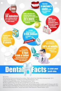 Dental Facts Infographic