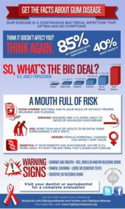 Get The Facts About Gum Disease Infographic