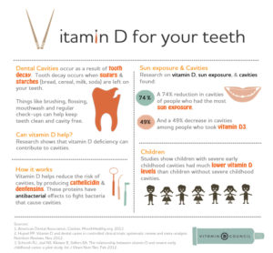 Vitamin D For Your Teeth Infographic