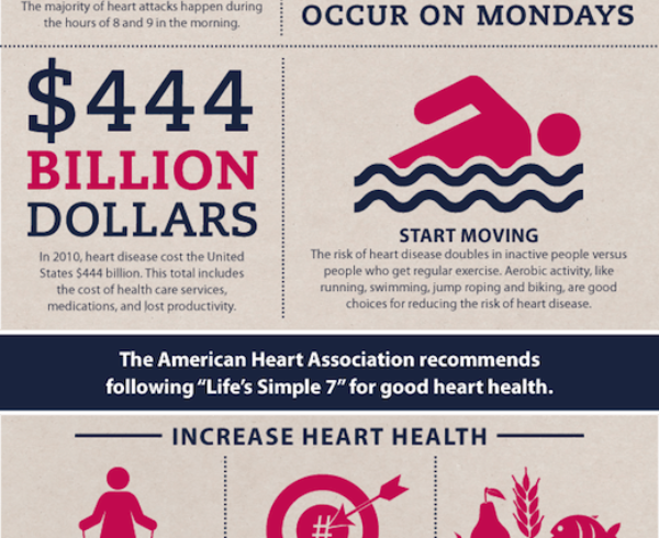 Heart Month February Infographic
