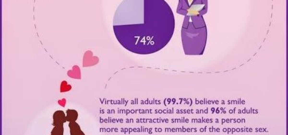 Why Smiles Are Important to Attractiveness